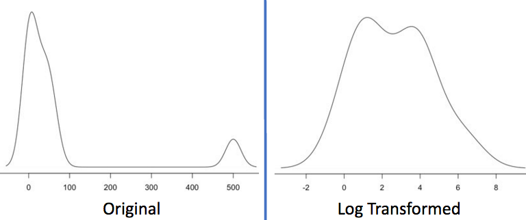Effect of log Transformation on Outliers