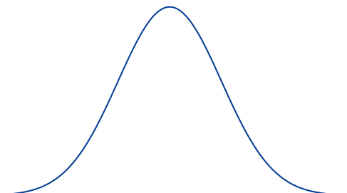 Standard normal distribution (The Bell Curve): How to apply Data Science for any business problem