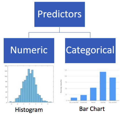 Histogram vs Bar chart: How to apply Data Science for any business problem