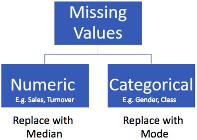 How to replace missing values
