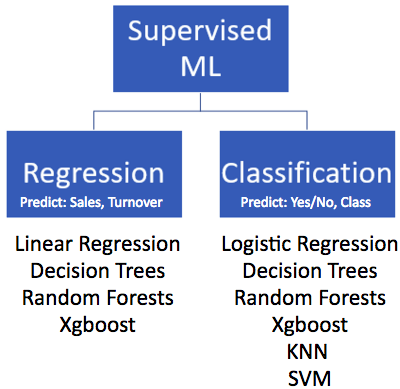 Supervised Machine Learning: Regression Vs Classification