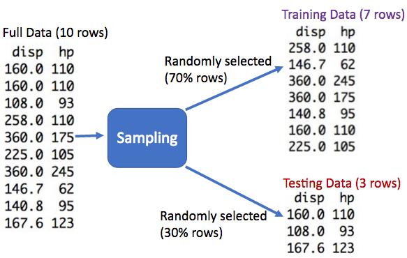 Splitting the full data into Training and Testing based on random sampling