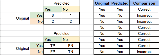 How to create confusion matrix