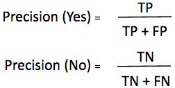 How to calculate Precision for any class?