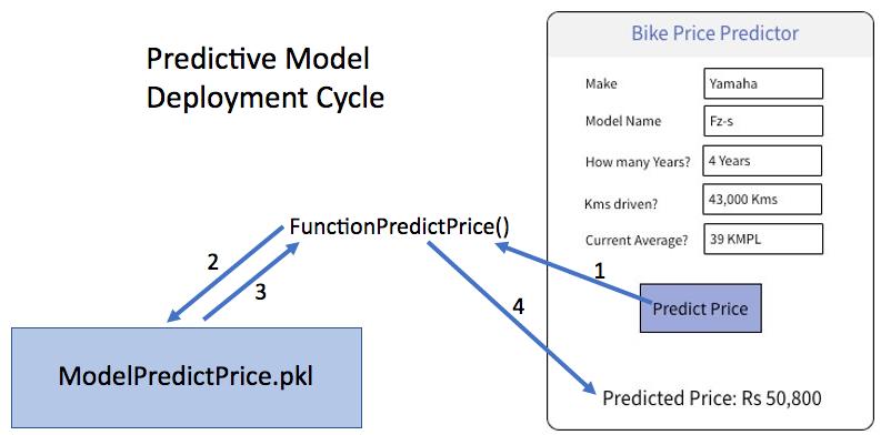 Predictive Model Deployment
