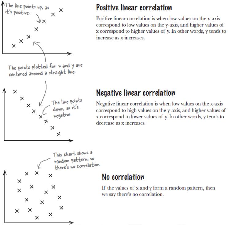 Scatter Plot Analysis for Correlation