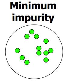 Minimum Entropy : How to find Entropy