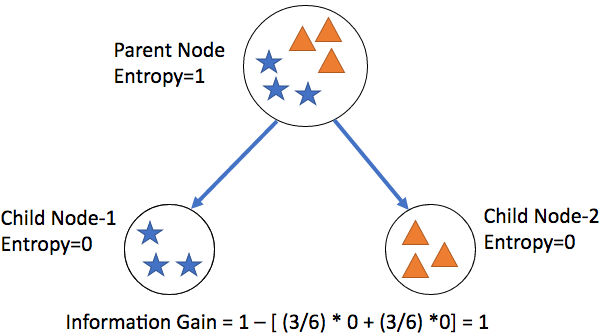 How to calculate Information gain in decision trees.