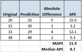 How to calculate MAPE