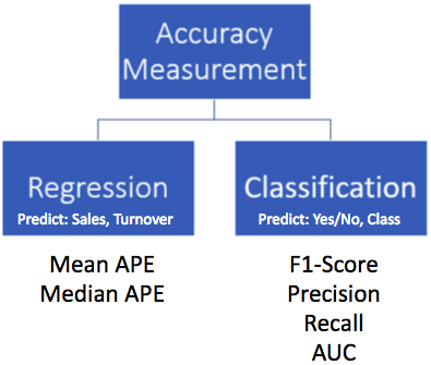 Accuracy Measurement of Predictive Models