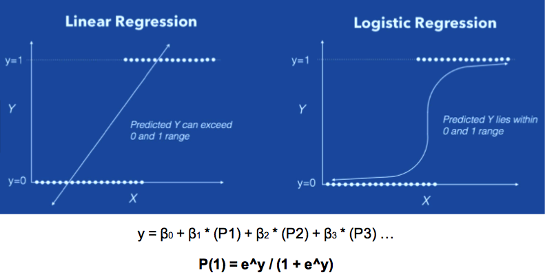 Logistic Regression outputs the probability of an event