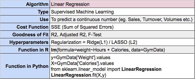 How to perform Linear Regression in R and Python