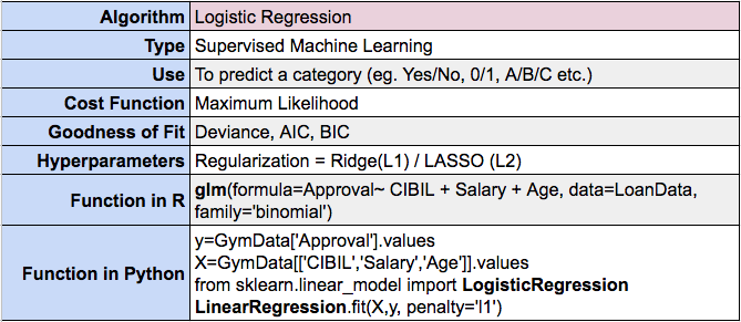 What is the syntax for Logistic regression in R and Python