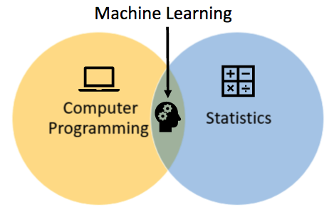 Machine Learning is the implementation of statistical algorithms like linear regression, logistic regression, random forests, sampling, hypothesis testing, etc. using a programming language (R/Python/SAS, SPSS, etc.)