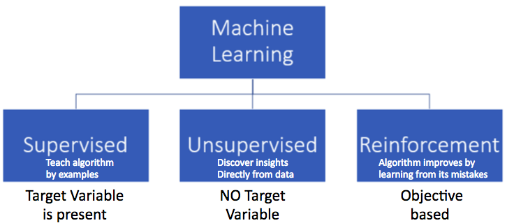 Supervised, Unsupervised and Reinforcement are the three different types of machine learning