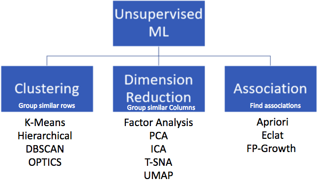 Clustering, Dimension Reduction and Association are the three types of Unsupervised Machine Learning.