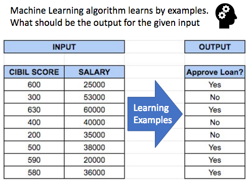 Machine Learning algorithms learn by looking at a lot of examples, like, if 'this' is the input then 'that' should be the output