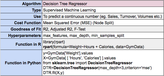 Decision Trees for Regression in Machine Learning