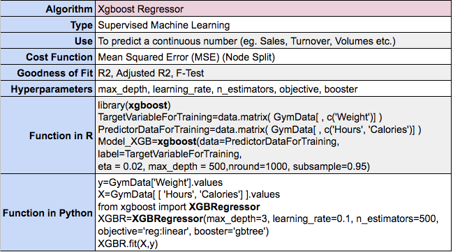 XGboost for Regression in Machine Learning