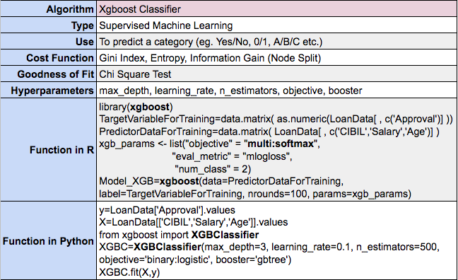 XGboost for Classification in Machine Learning