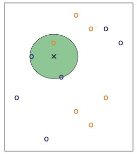 "KNN algorithm in machine learning works by looking at nearest ""K"" Neighbours"