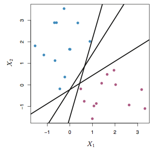 Only one line is the best separator of blue and red dots.