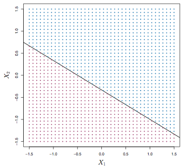 A Hyperplane in 2-Dimensions is a Line
