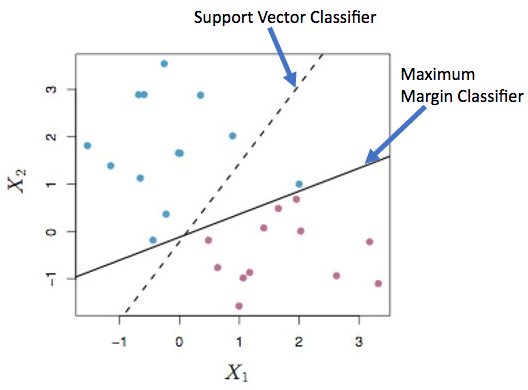 Support Vector Classifier allows some errors while Maximum Margin Classifier tries to perfectly classify the points