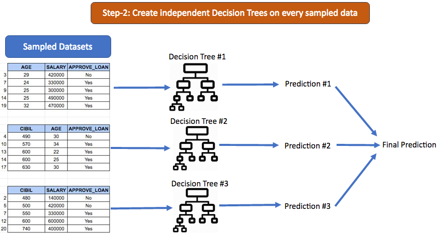 Creating multiple independent Decision Trees which is known as Random Forest