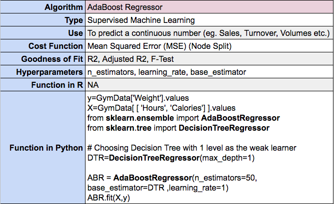 Adaboost for Regression in Machine Learning