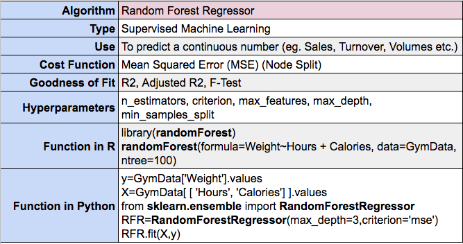 Random Forest for Regression in Machine Learning