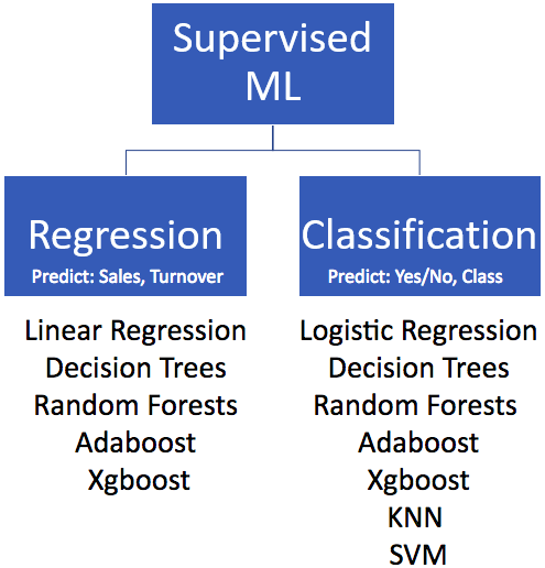 Regression and Classification are two types of Supervised Machine Learning algorithms. There are various algorithms for each of them like Linear Regression, Logistic Regression, Decision Trees, Random Forests, XGboost, Adaboost.