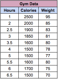 Predict Weight of a person based on Hours and Calories consumed