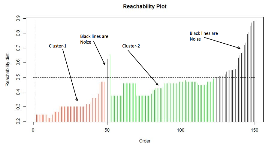 Reachability distances are used to define the clusters in OPTICS