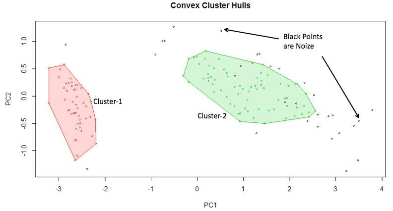 Cluster Plot for OPTICS