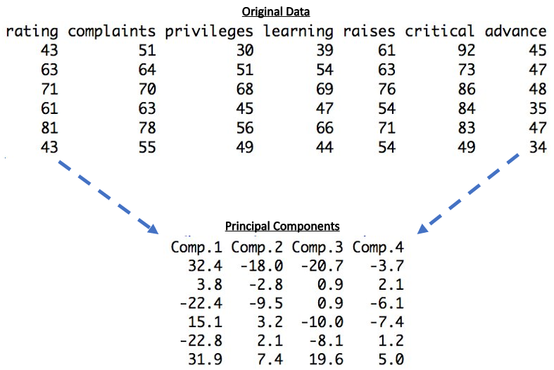 PCA represents the full data with fewer columns called Principal Components