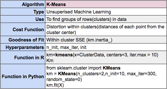 K-Means clustering summary using R and Python