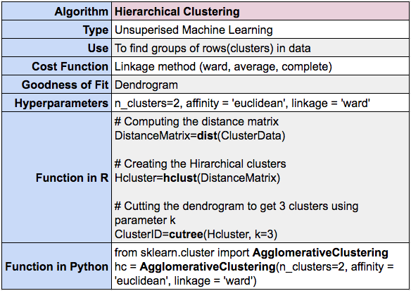 Hierarchical clustering summary using R and Python