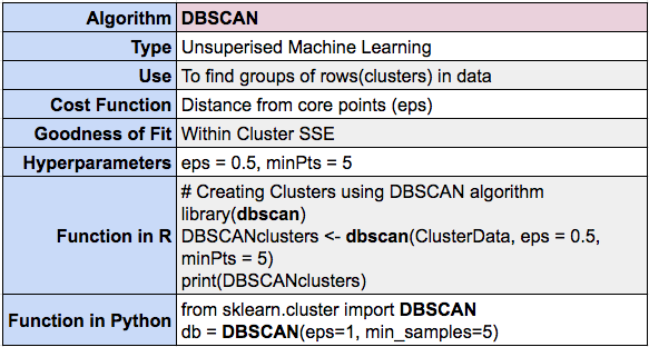 DBSCAN clustering summary using R and Python