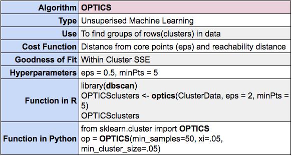 OPTICS clustering summary using R and Python
