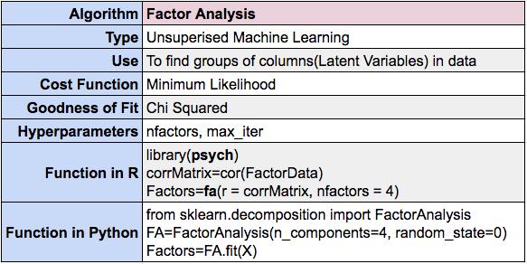 Factor Analysis summary using R and Python
