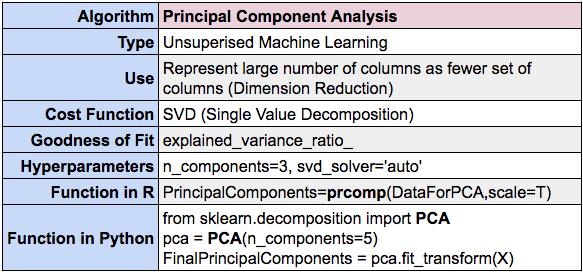 Principal Component Analysis summary using R and Python