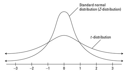 t-distribution has long tails as compared to the normal distribution