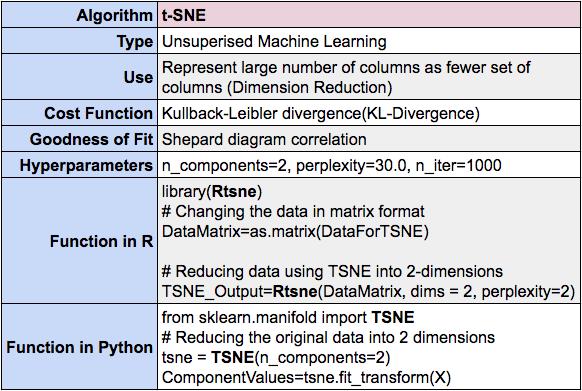 T-SNE algorithm summary using R and Python