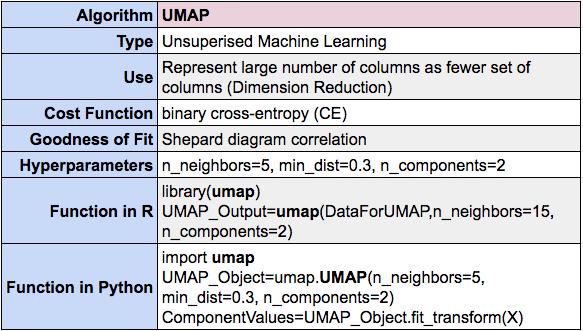 UMAP summary using R and Python