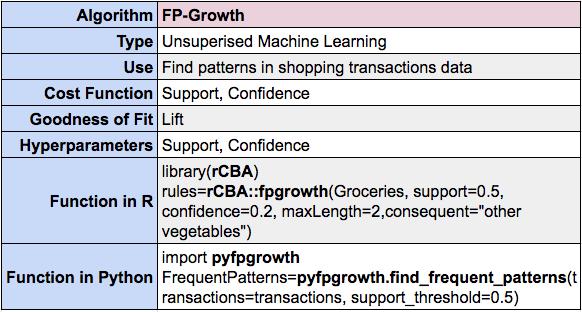 FP-Growth summary using R and Python