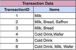 Sample Transactions in a grocery store