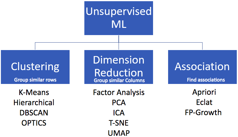 Types of Unsupervised Machine Learning algorithms