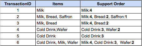 Ordering items based on support in decreasing order
