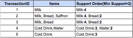 Remaining items after Min Support threshold in FP-Growth